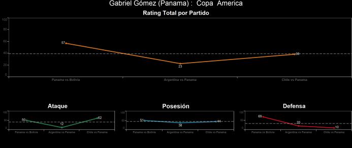 El ranking de los jugadores de Chile vs Panamá Gabriel%20Go%CC%81mez.png