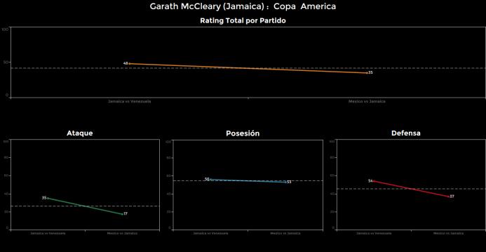 El ranking de los jugadores de México vs Jamaica Garath%20mccleary.png