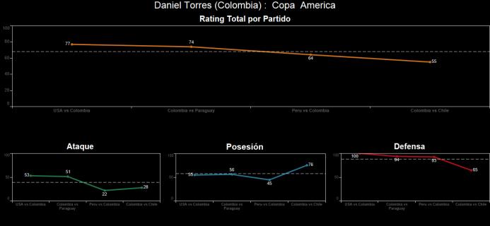 El ranking de los jugadores de Colombia vs Chile Spanish-6.png