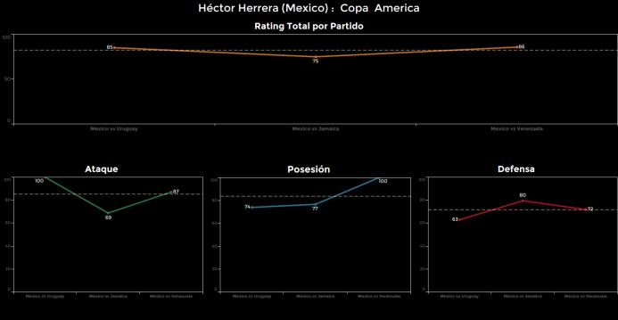 El ranking de los jugadores de México vs Venezuela Hector%20Herrera.png