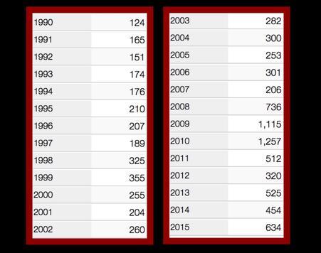 Número de asesinatos por año en Tijuana.