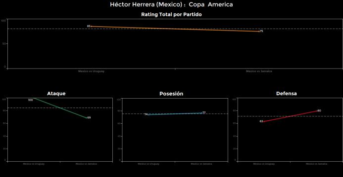 El ranking de los jugadores de México vs Jamaica Hector%20herrera.png