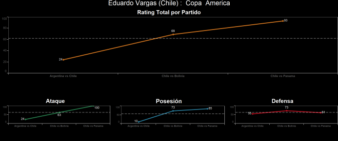 El ranking de los jugadores de Chile vs Panamá Eduardo%20Vargas.png