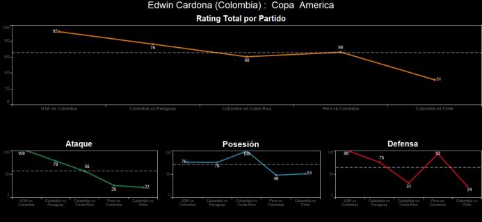 El ranking de los jugadores de Colombia vs Chile Spanish-5.png