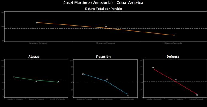El ranking de los jugadores de México vs Venezuela Josef%20Martinez.png