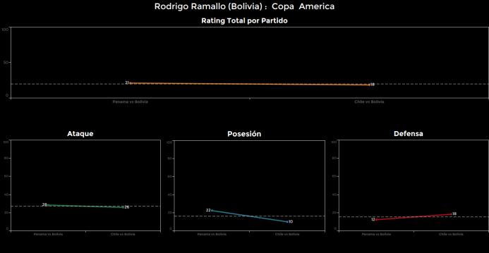 El ranking de los jugadores de Chile vs Bolivia Rodrigo%20Ramallo.png