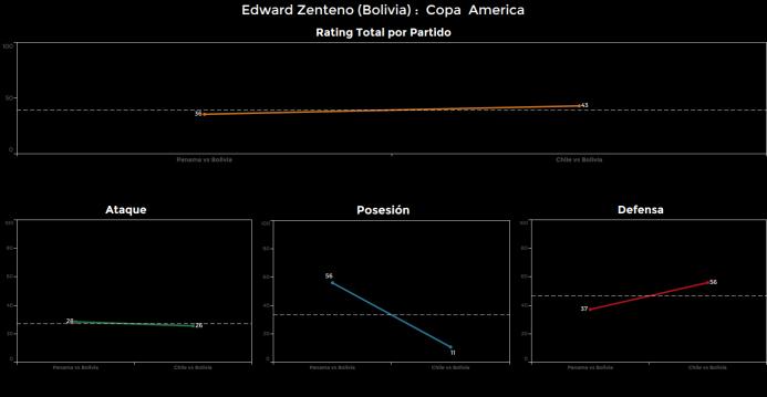 El ranking de los jugadores de Chile vs Bolivia Edward%20Zenteno.png