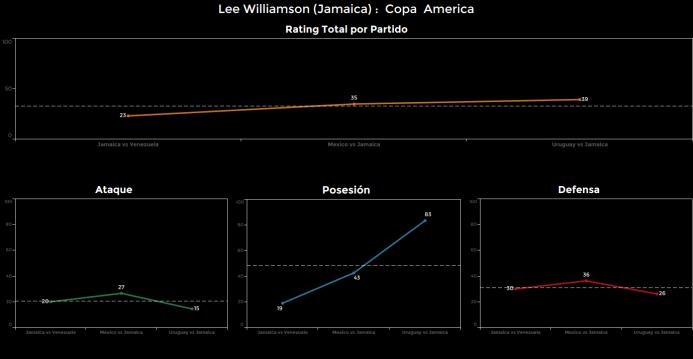 El ranking de los jugadores de Uruguay vs Jamaica Lee%20Williamson.png