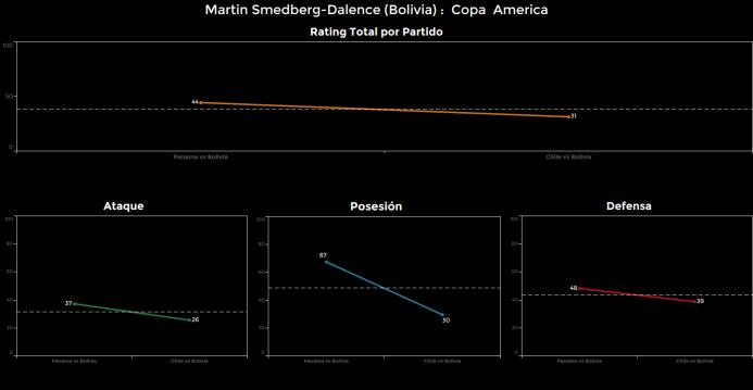 El ranking de los jugadores de Chile vs Bolivia Martin%20Dalence.png