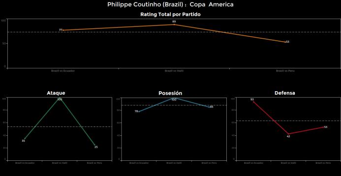 El ranking de los jugadores de Brasil vs Perú Coutinho.png