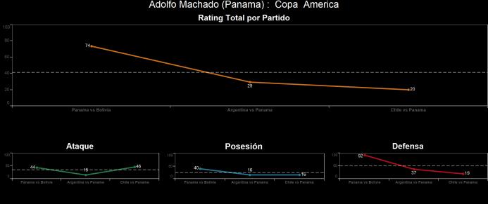 El ranking de los jugadores de Chile vs Panamá Adolfo%20Machado.png