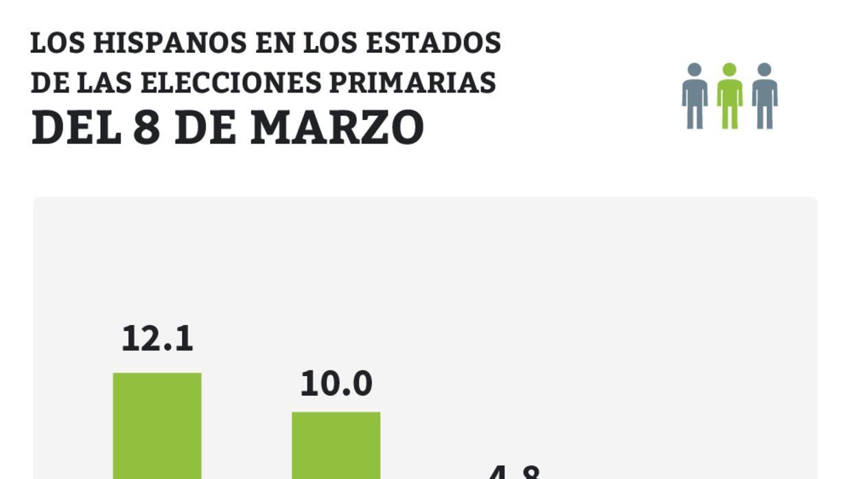 Trump y Sanders ganan en el estado clave de Michigan hispanos8marzo.jpg