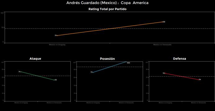 El ranking de los jugadores de México vs Venezuela Andres%20Guardado.png