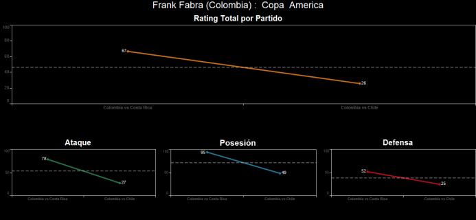El ranking de los jugadores de Colombia vs Chile Spanish-2.png