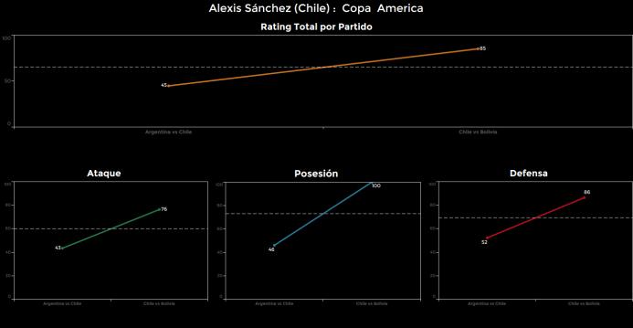 El ranking de los jugadores de Chile vs Bolivia Alexis%20Sanchez.png