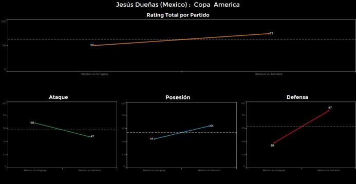 El ranking de los jugadores de México vs Jamaica jesus%20Duenas.png