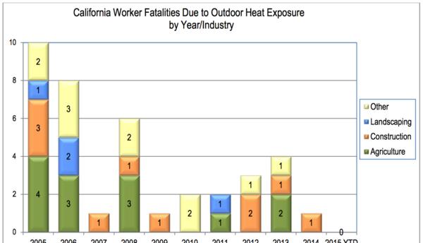 Muertes de trabajadores por calor en California.