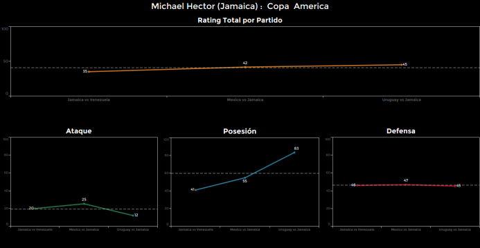 El ranking de los jugadores de Uruguay vs Jamaica Michael%20Hector.png