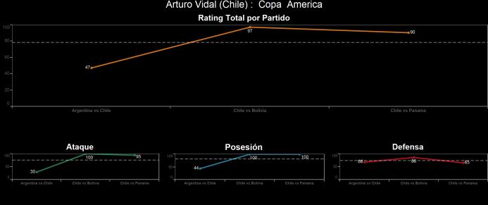 El ranking de los jugadores de Chile vs Panamá Arturo%20Vidal.png