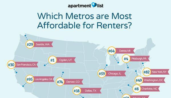 De las 100 ciudades evaluadas, donde la primera es la mejor y la número...