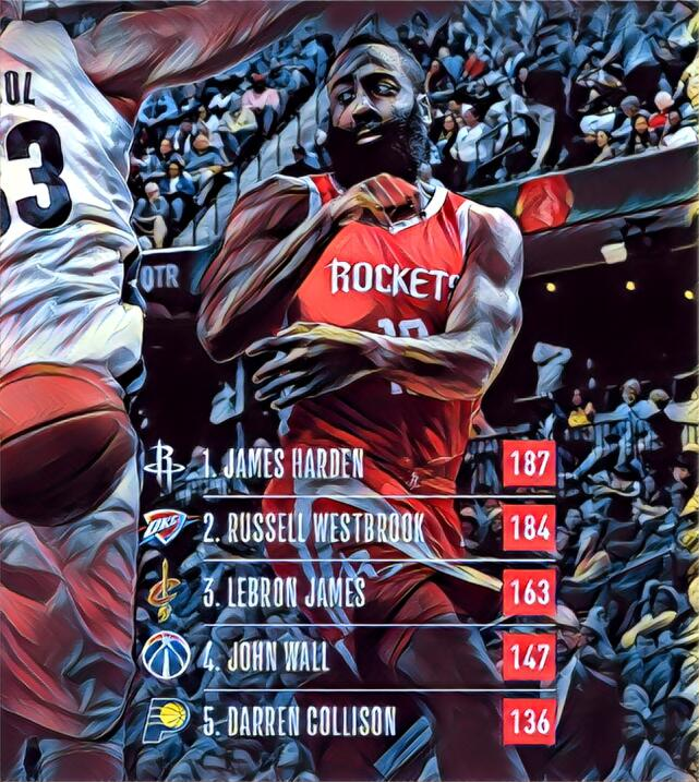 Asistencias - James Harden (187) / Russell Westbrook (184) / LeBron Jame...