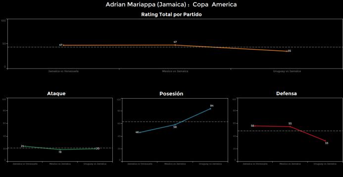 El ranking de los jugadores de Uruguay vs Jamaica Mariappa.png