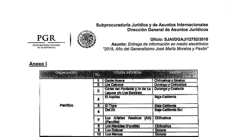 Extracto que detalla células y ubicaciones del cártel de Sinaloa.