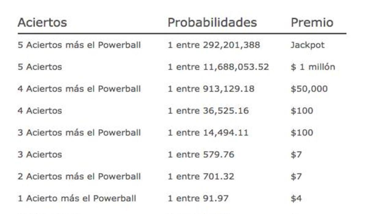 Premios menores del Powerball