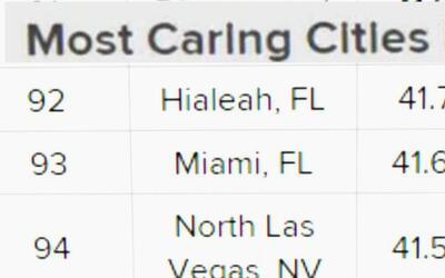 Miami y Hialeah entre las ciudades menos compasivas de Estados Unidos