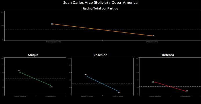 El ranking de los jugadores de Chile vs Bolivia Juan%20Carlos%20Arce.png