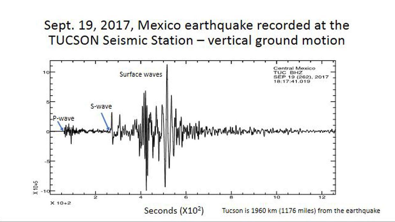 El sistema de sismografía de la Universidad de Arizona registró el terre...