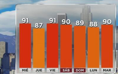 Condiciones agradables en Los Ángeles este miércoles 28 de junio