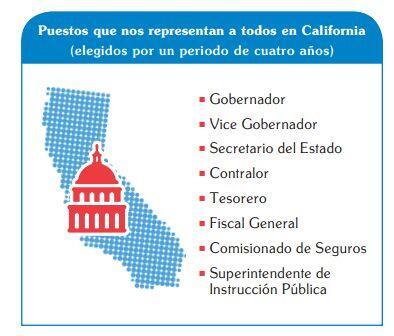 Cargos estatales en juego durante los comisios electorales de 2014.¿No s...