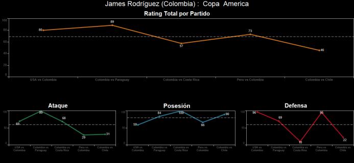 El ranking de los jugadores de Colombia vs Chile Spanish-8.png