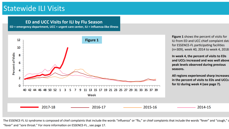En la cuarta semana de enero, el porcentaje de visitas a los centros de...