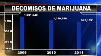 La gráfica muestra la disminución de decomisos de marihuana en la fronte...