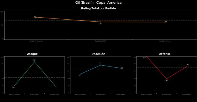 El ranking de los jugadores de Brasil vs Perú Gil.png