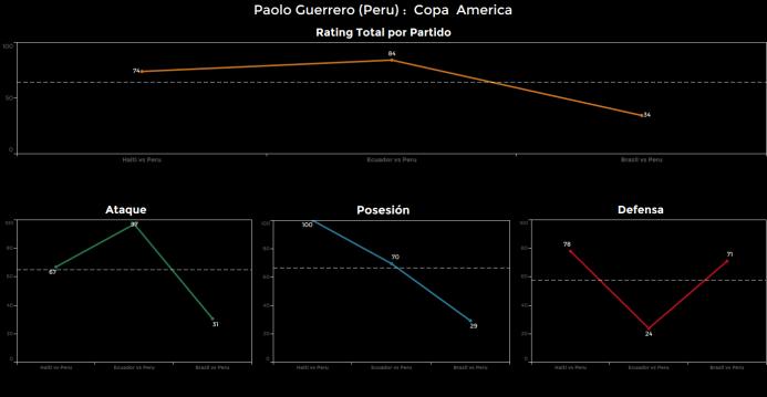 El ranking de los jugadores de Brasil vs Perú Paolo%20Guerrero.png