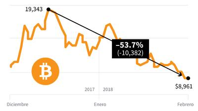 ¿Se desinfla el bitcoin? Desde diciembre ha perdido más del 50% de su valor