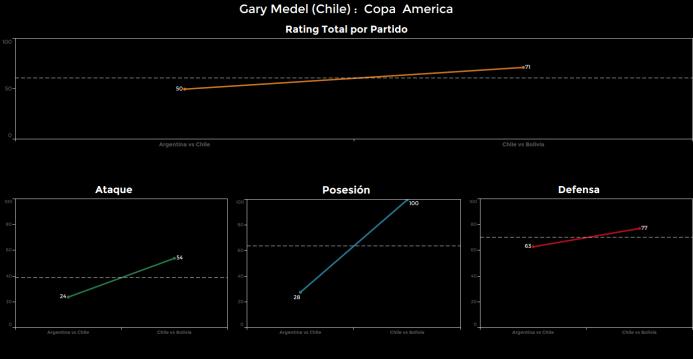 El ranking de los jugadores de Chile vs Bolivia Gary%20Medel.png
