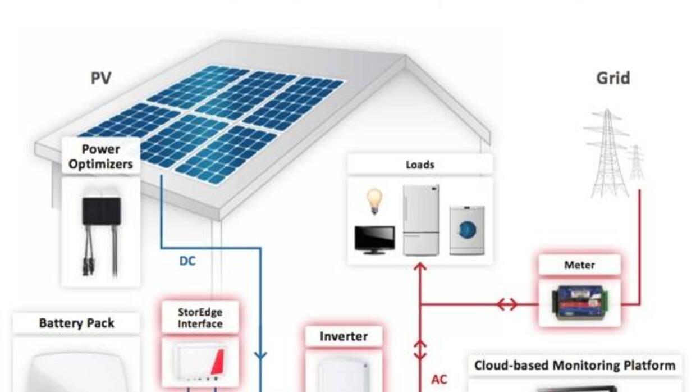 Funcionamiento del sistema de baterías Powerwall de tesla