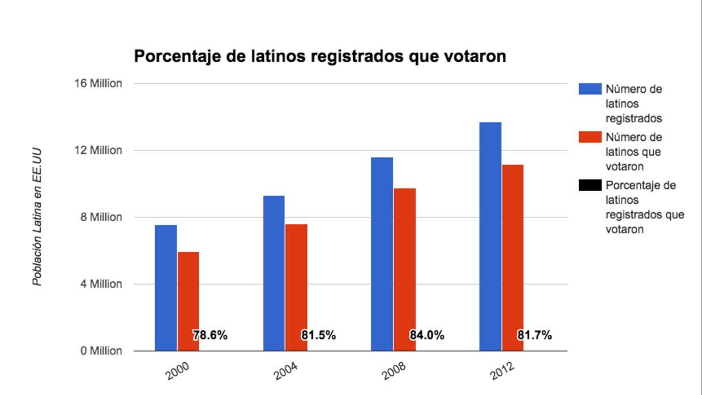 los latinos suelen votar en masa en eeuu pero no todos se